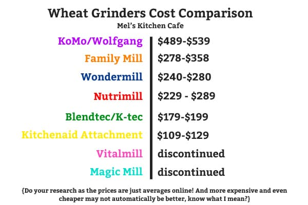 Wheat Grinder Cost Comparison