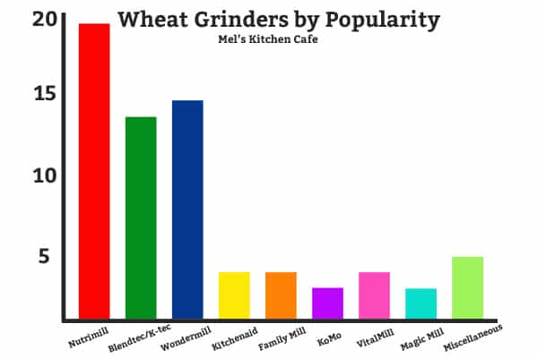Wheat Grinders by Popularity