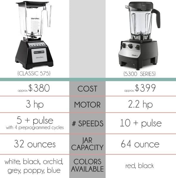 Blendtec Vs Vitamix Which Blender Is Best An Unsponsored Review Mel S Kitchen Cafe